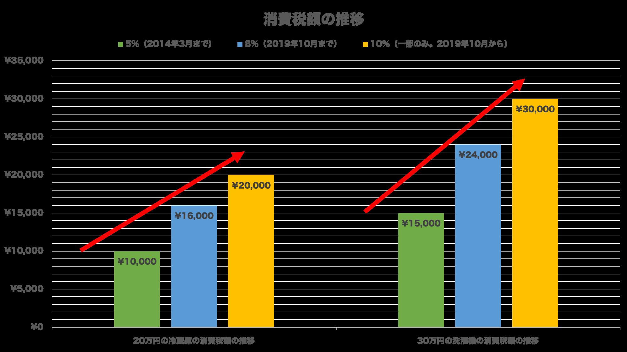 消費税額の推移